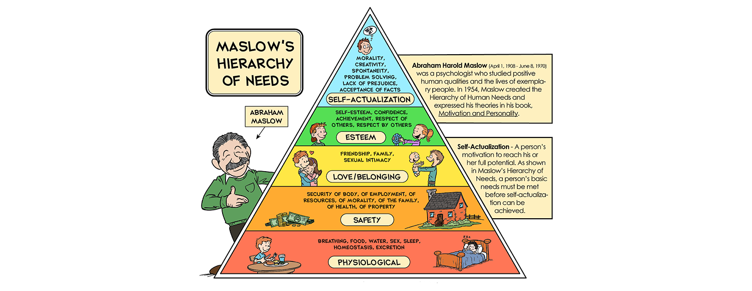 "five levels of maslow's hierarchy in Here are the five levels in maslow's hierarchy of needs, and how you can apply them to the workplace to engage your employees maslow's hierarchy of needs is a psychology theory posed by abraham maslow in his 1943 paper, ""a theory of human motivation."